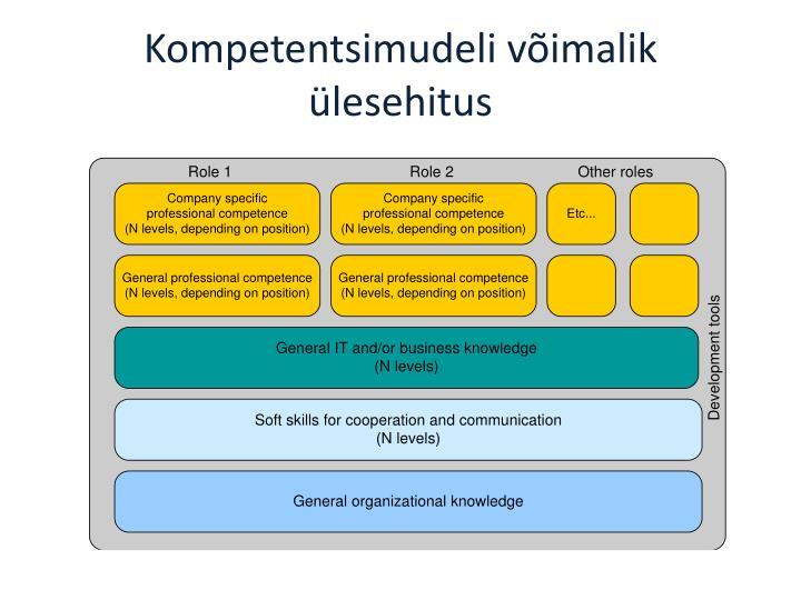 Kompetentsimudeli võimalik ülesehitus