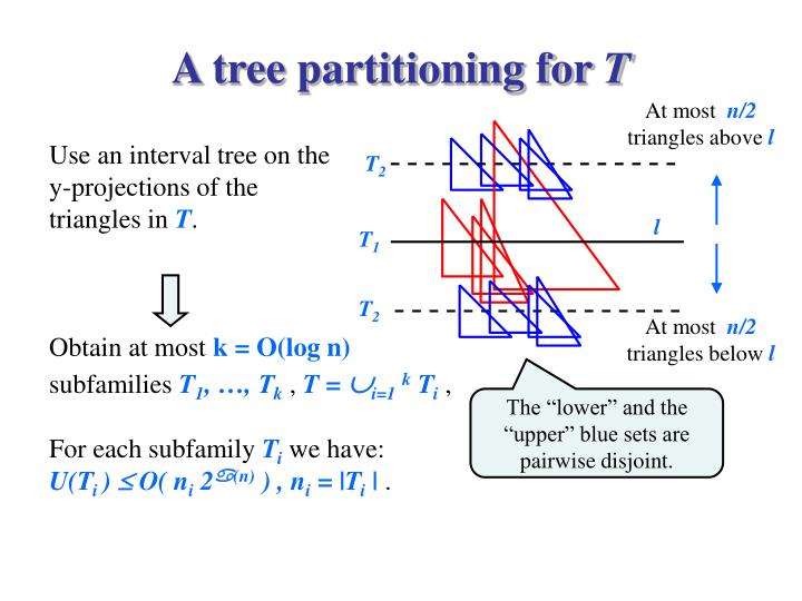 A tree partitioning for