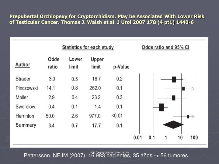 Prepubertal Orchiopexy for Cryptorchidism. May be Associated With Lower Risk of Testicular Cancer. Thomas J. Walsh et al. J Urol 2007 178 (4 pt1) 1440-6