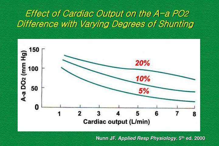 Effect of Cardiac Output on the A-a PO