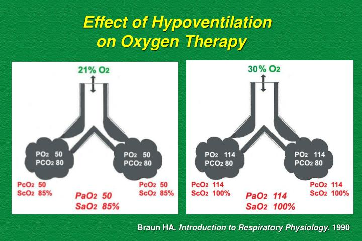 Effect of Hypoventilation