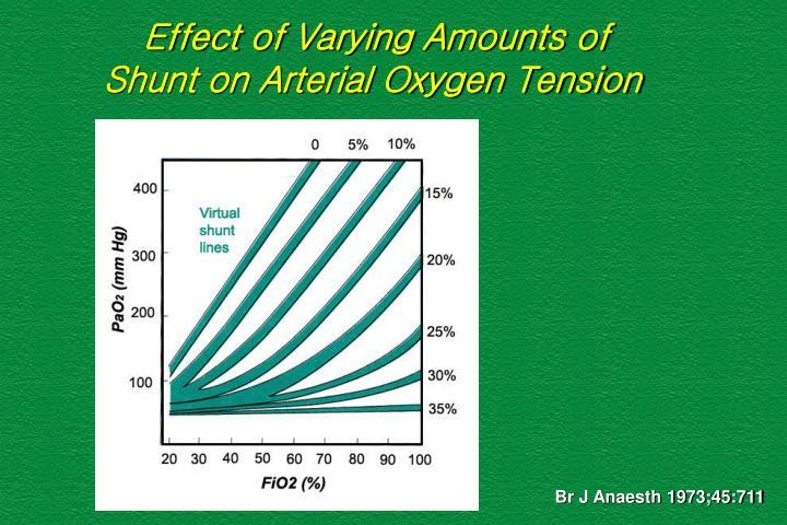 Effect of Varying Amounts of