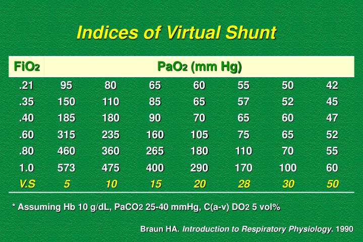 Indices of Virtual Shunt
