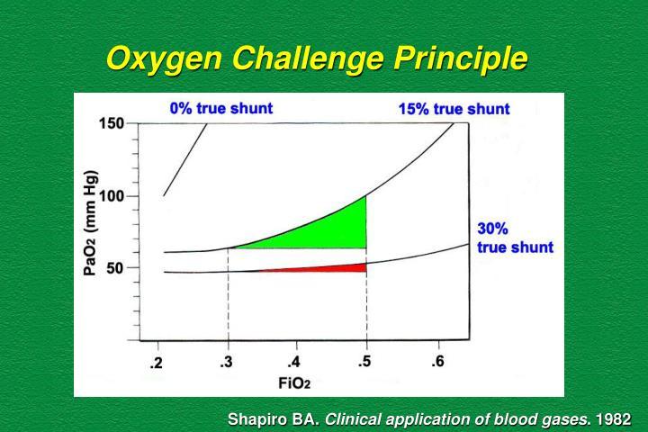 Oxygen Challenge Principle