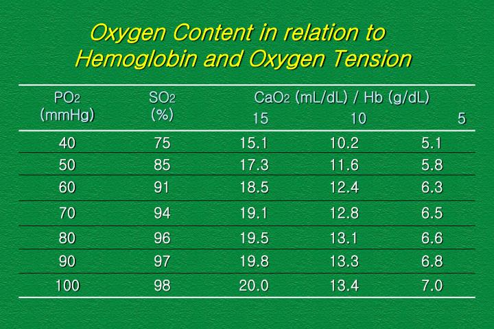Oxygen Content in relation to Hemoglobin and Oxygen Tension