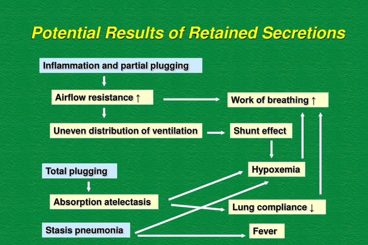 Potential Results of Retained Secretions