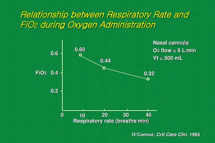 Relationship between Respiratory Rate and FiO