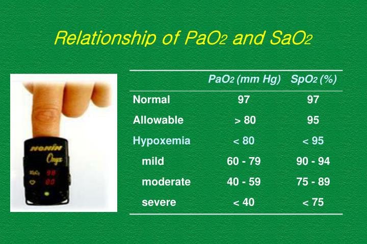 Relationship of PaO