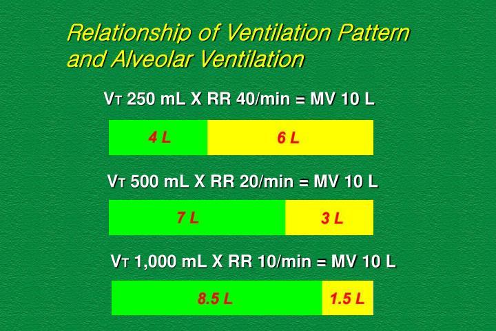 Relationship of Ventilation Pattern