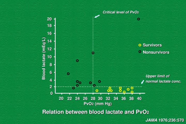 Critical level of PvO
