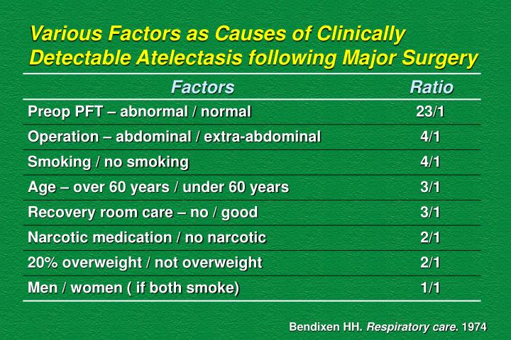 Various Factors as Causes of Clinically Detectable Atelectasis following Major Surgery