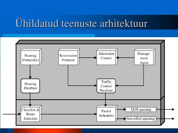 Ühildatud teenuste arhitektuur