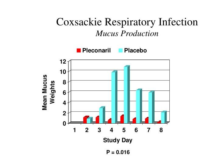 Coxsackie Respiratory Infection