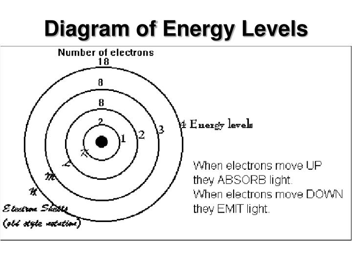 Diagram of Energy Levels