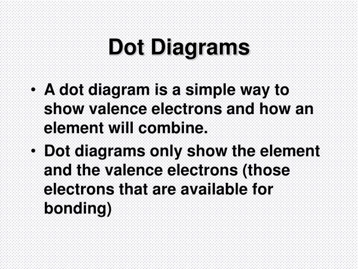 Dot Diagrams