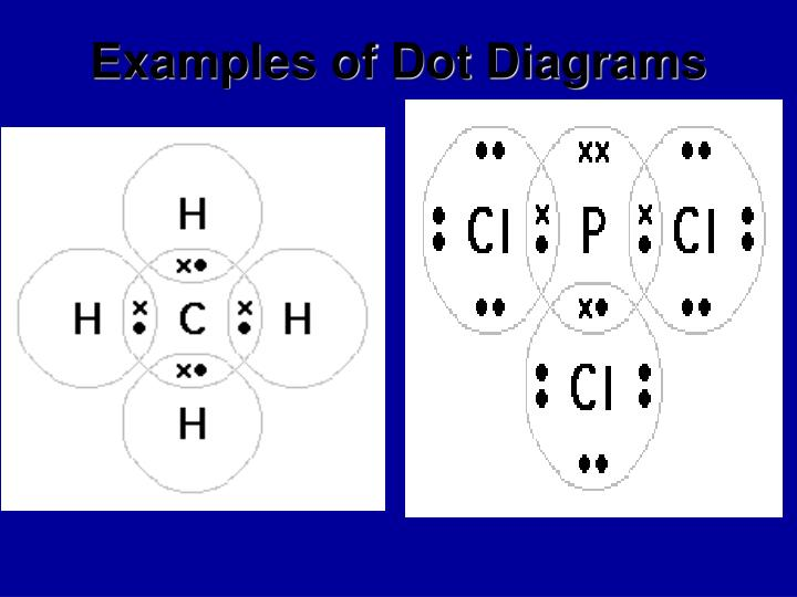 Examples of Dot Diagrams