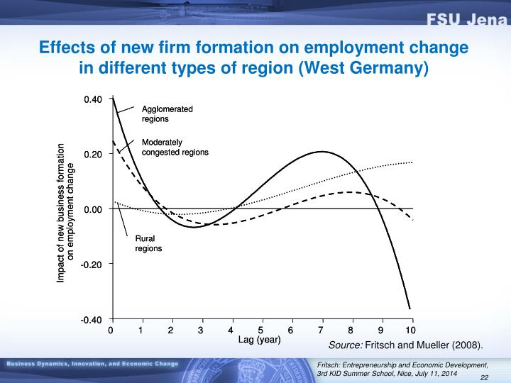 Effects of new firm formation on employment change