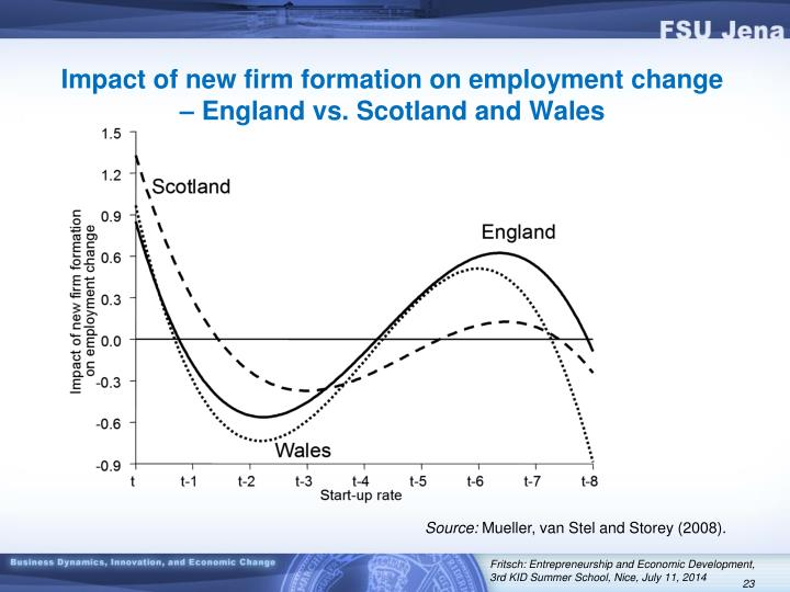 Impact of new firm formation on employment change – England vs. Scotland and Wales