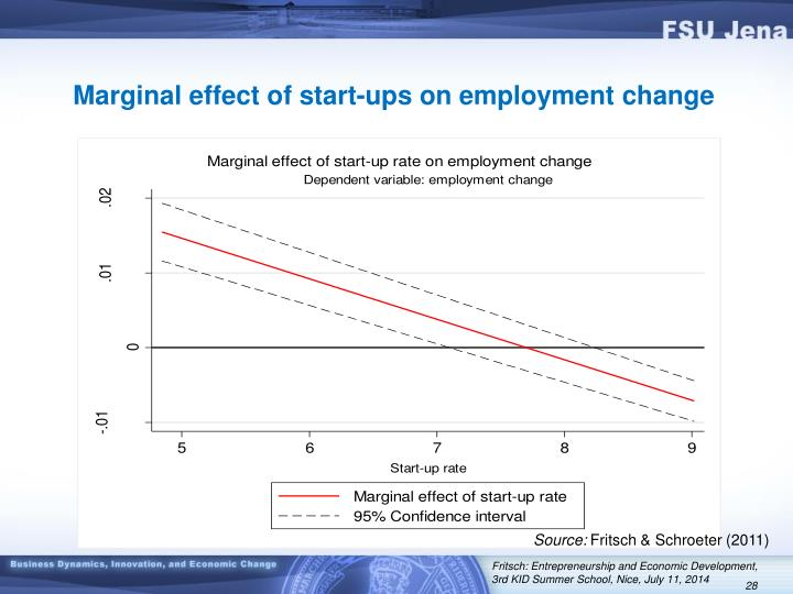 Marginal effect of start-ups on employment change