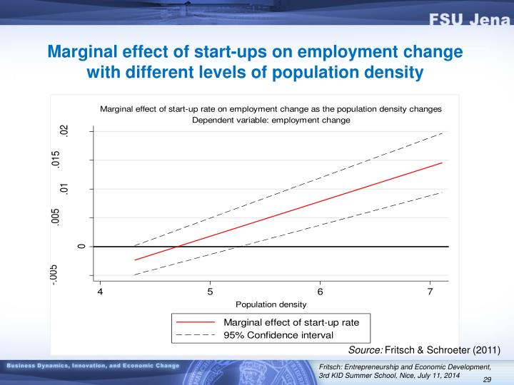 Marginal effect of start-ups on employment change with different levels of population density