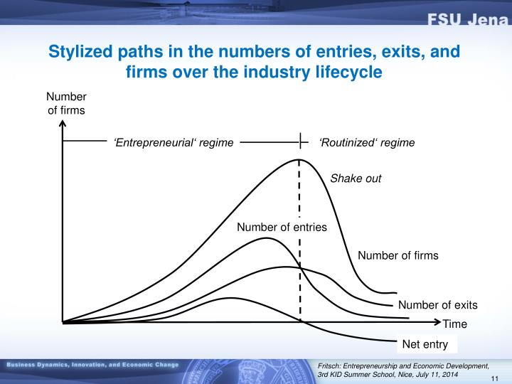 Stylized paths in the numbers of entries, exits, and firms over the industry lifecycle