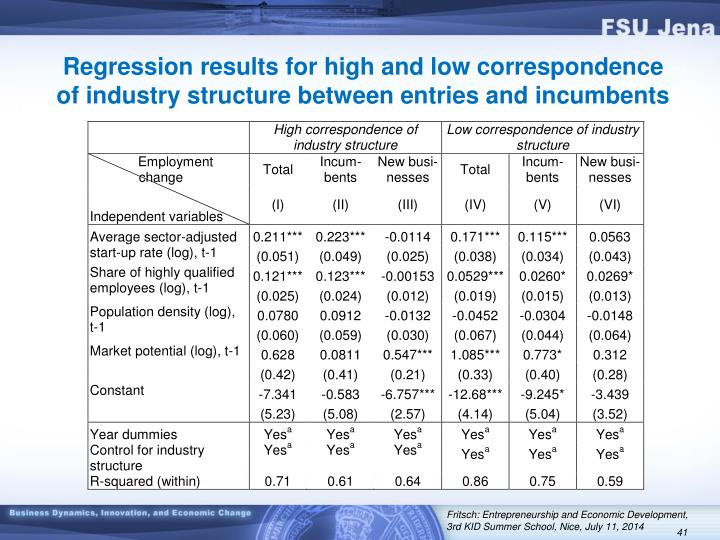 Regression results for high and low correspondence of industry structure between entries and incumbents