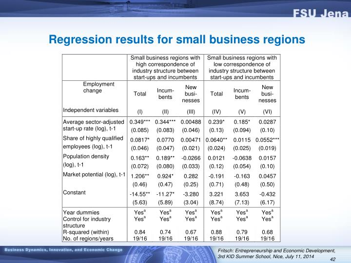 Regression results for small business regions
