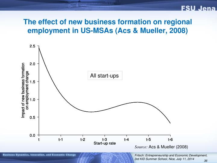 The effect of new business formation on regional employment in US-