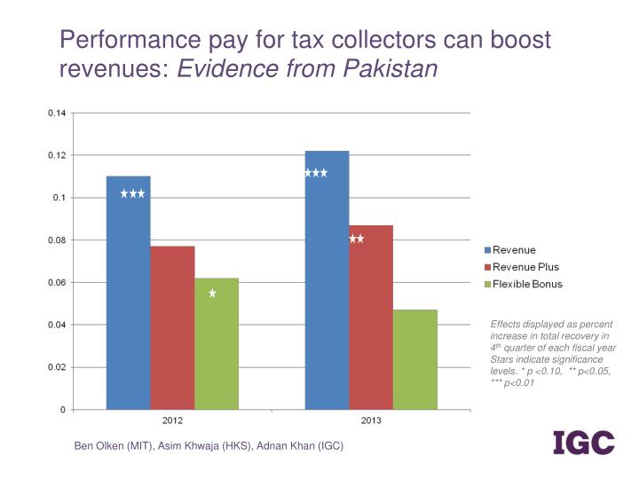 Performance p ay for tax collectors can boost revenues evidence from pakistan