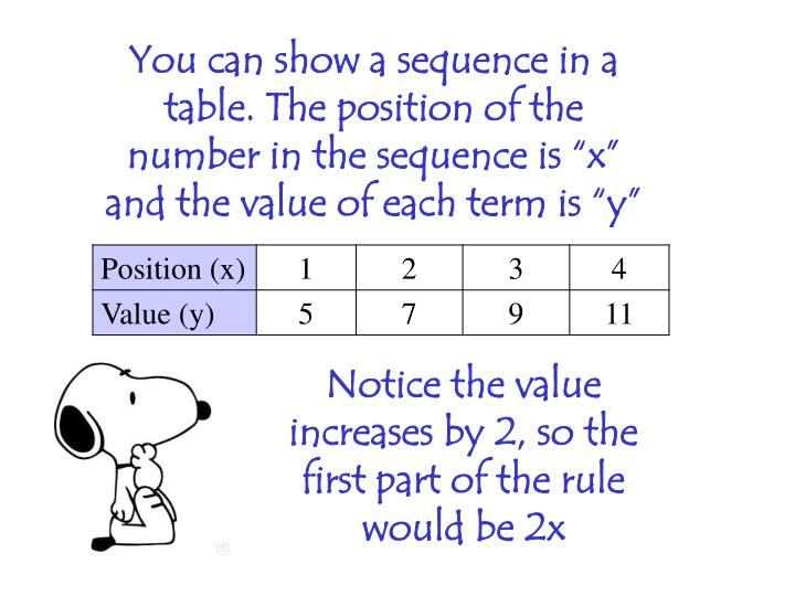 "You can show a sequence in a table. The position of the number in the sequence is ""x"" and the value of each term is ""y"""