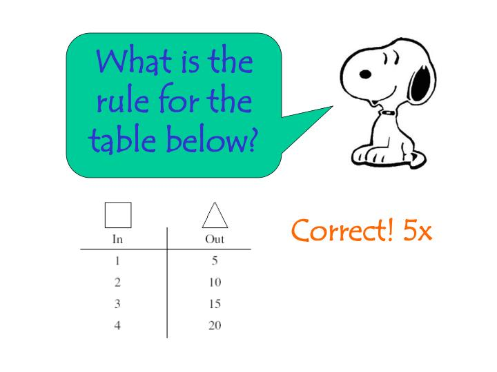 What is the rule for the table below?