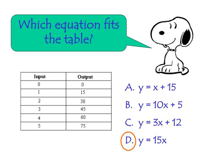 Which equation fits the table?