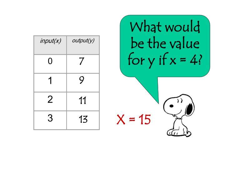 input(x)