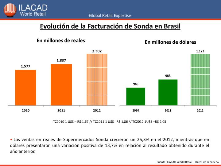 Evolución de la Facturación de Sonda en Brasil