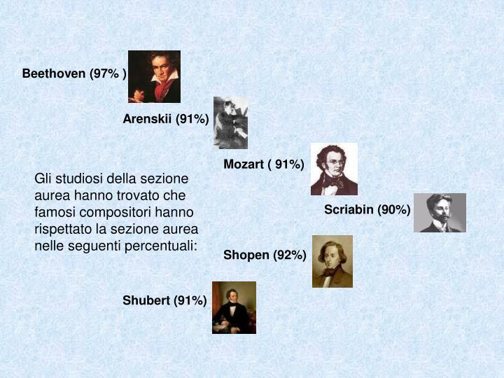 Beethoven (97% )