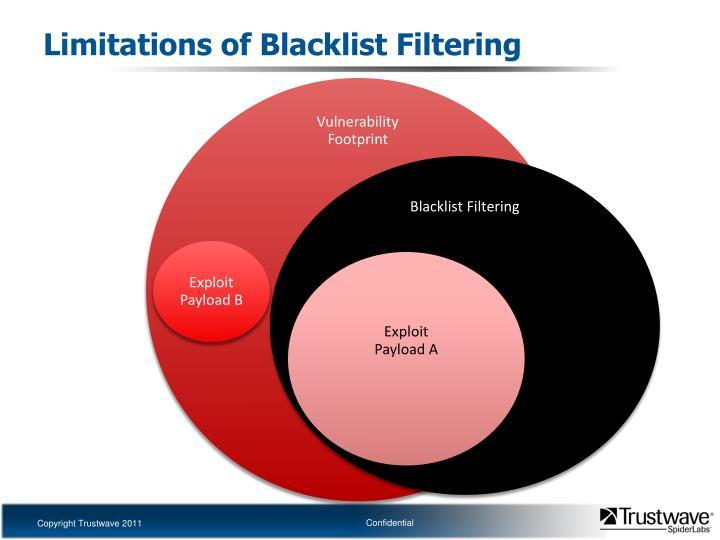 Limitations of Blacklist Filtering