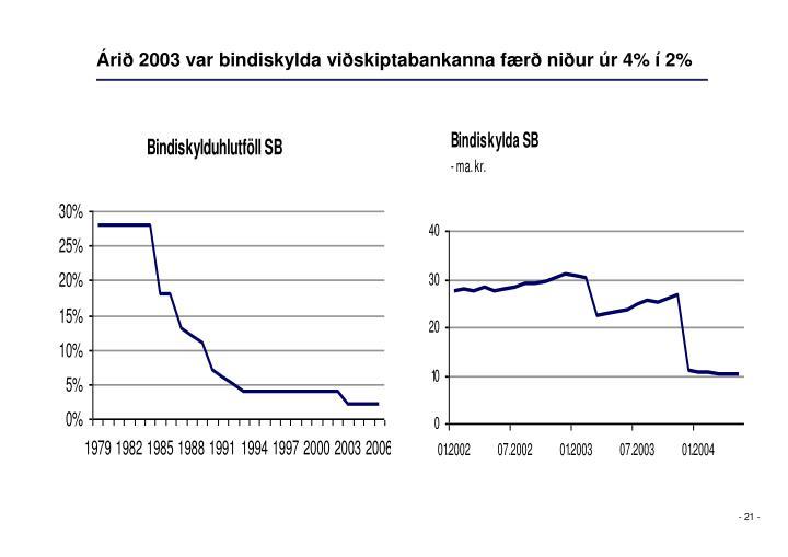 Árið 2003 var bindiskylda viðskiptabankanna færð niður úr 4% í 2%