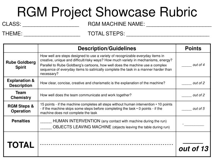 RGM Project Showcase Rubric