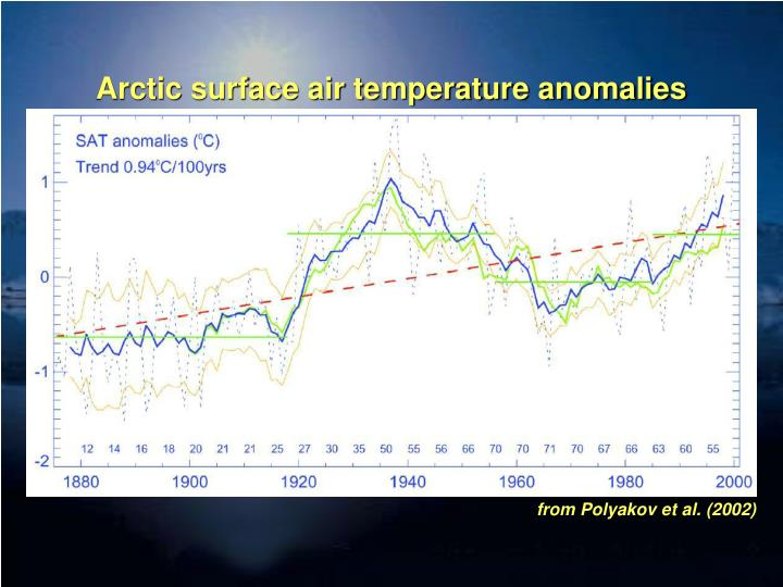 Arctic surface air temperature anomalies