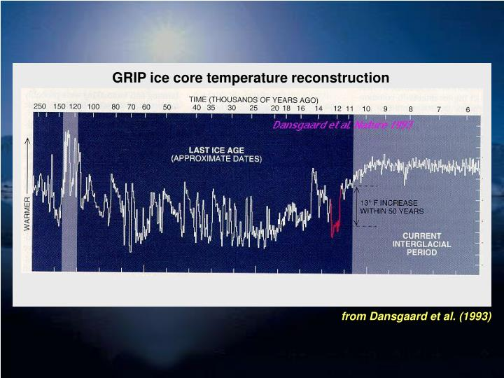 GRIP ice core temperature reconstruction
