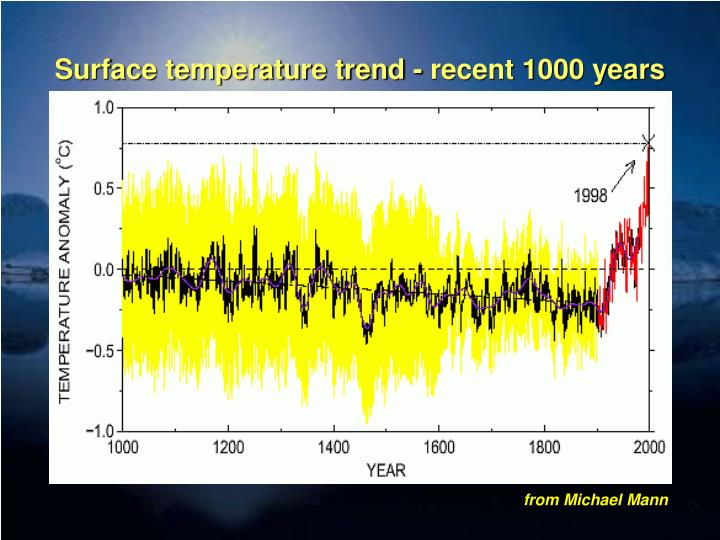 Surface temperature trend - recent 1000 years