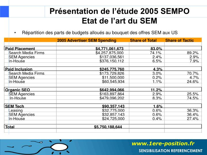 2005 Advertiser SEM Spending