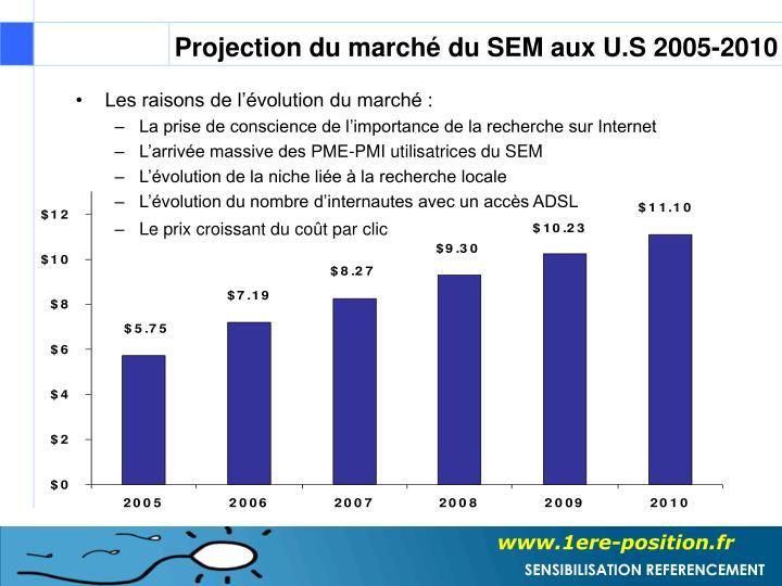 Projection du marché du SEM aux U.S 2005-2010