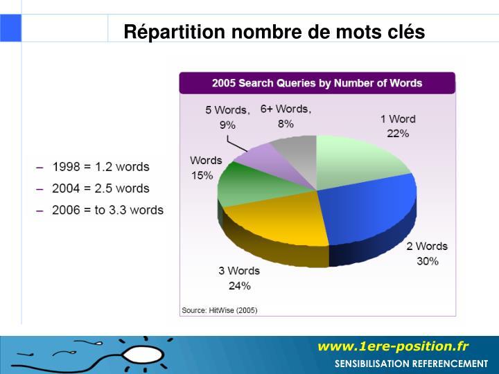 Répartition nombre de mots clés