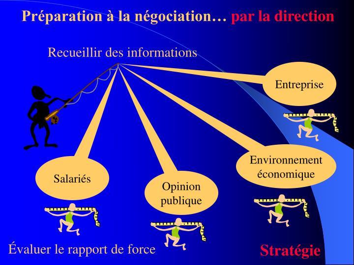 Préparation à la négociation…