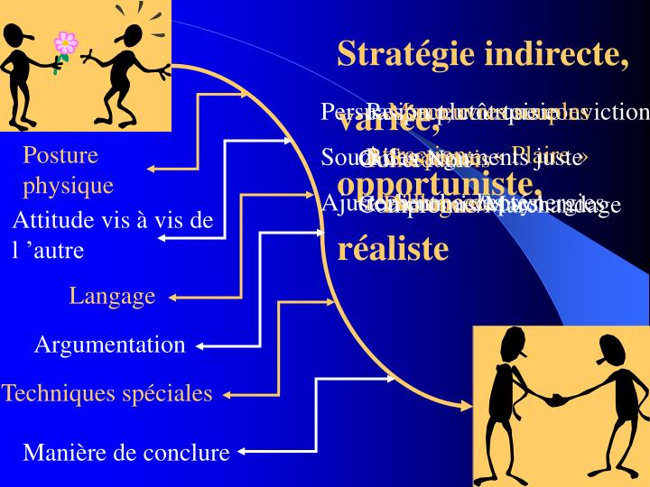 Stratégie indirecte,