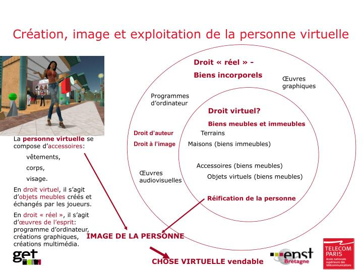 Création, image et exploitation de la personne virtuelle