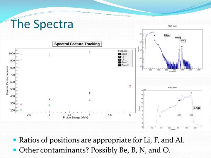 The Spectra