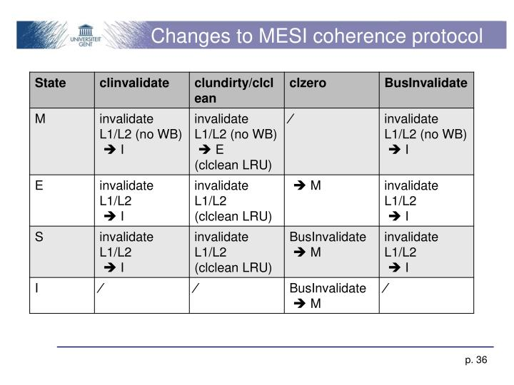Changes to MESI coherence protocol