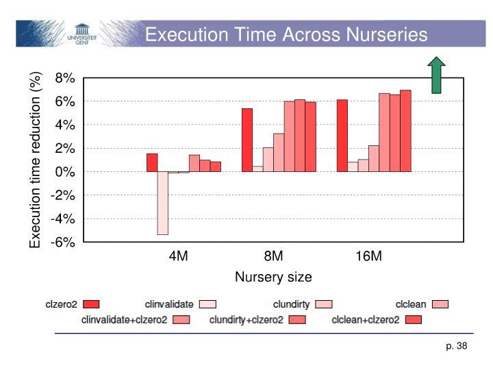 Execution Time Across Nurseries